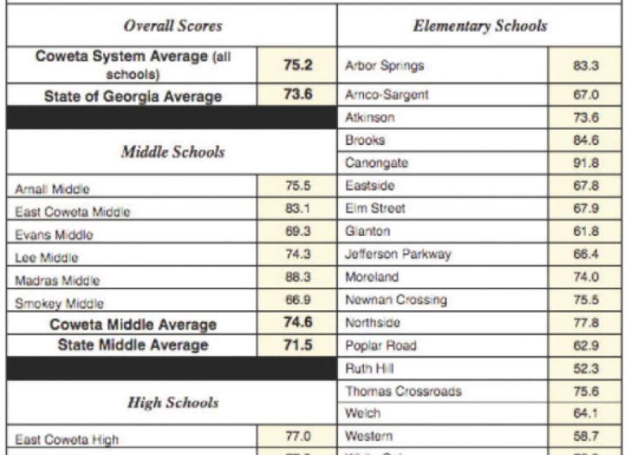 New school assessment report shows falling scores