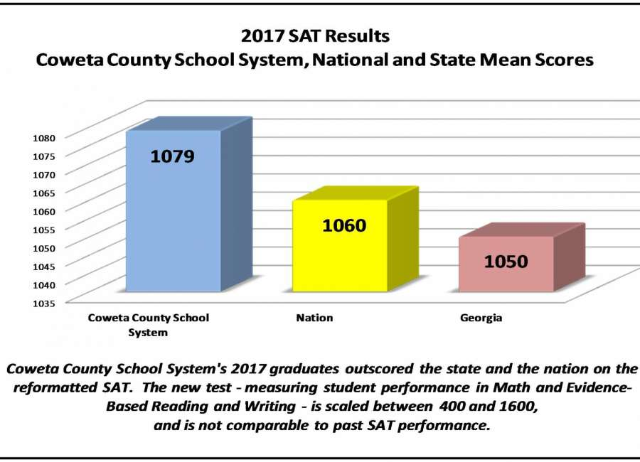 Coweta SAT scores top national average
